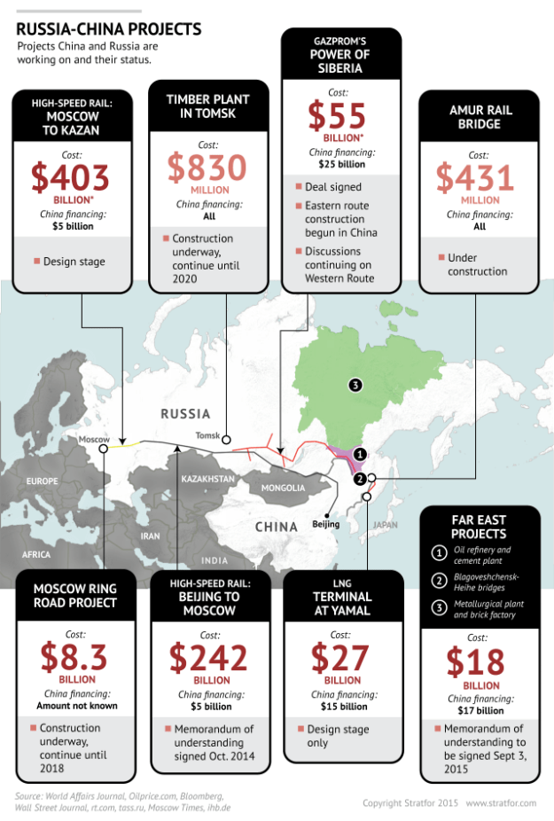 Stratfor: Russia-China foreign direct investment deals
