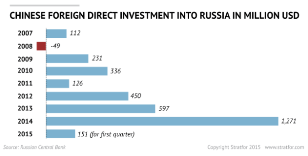 Stratfor: Russia-China foreign direct investment