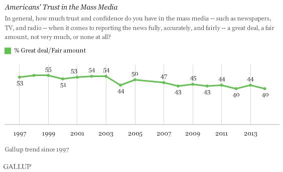 Gallup: Trust in Media