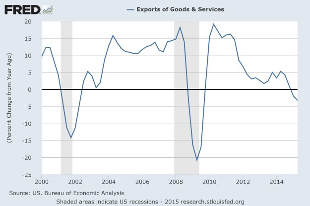 Exports of Goods and Services