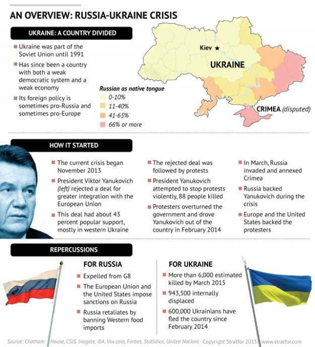 The Ukraine - Russia conflict