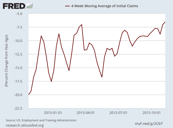 New unemployment Claims: YoY in 2015