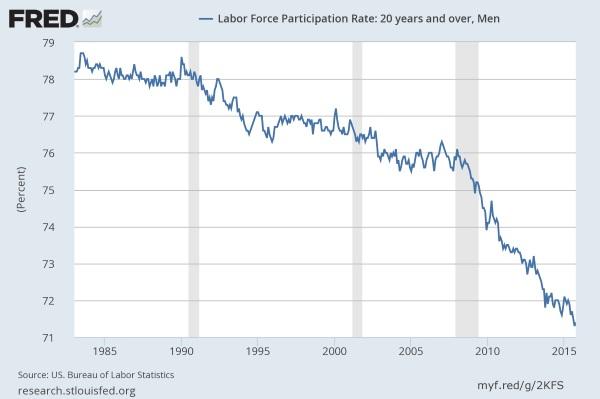 Labor Force Participation - men
