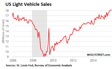 US light vehicle sales: 2006-2015
