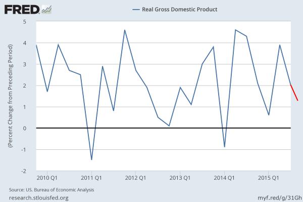 US real GDP thru Q2 2015
