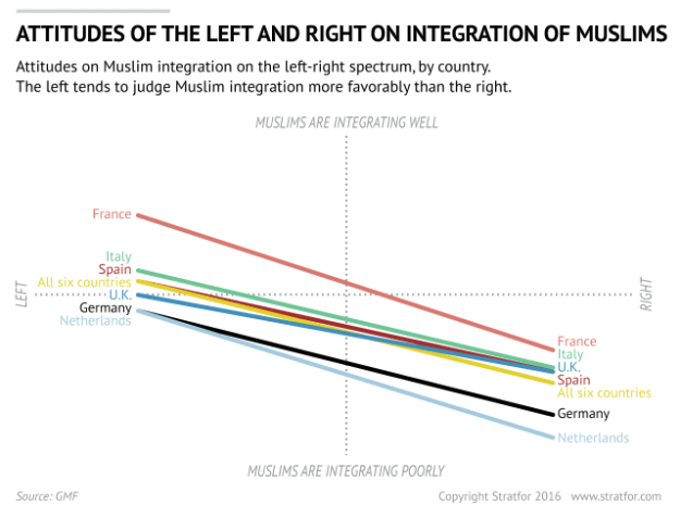 Europe: Attitudes to Muslim Integration