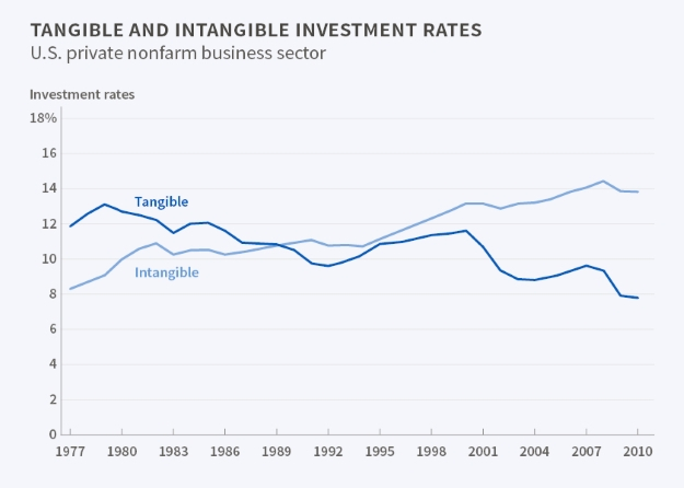 Tangible and intangible rates of investment