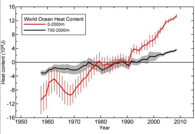 Ocean heat content over time from Levitus 2012