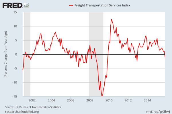 November 2016 Transportation Services Index - Freight volume