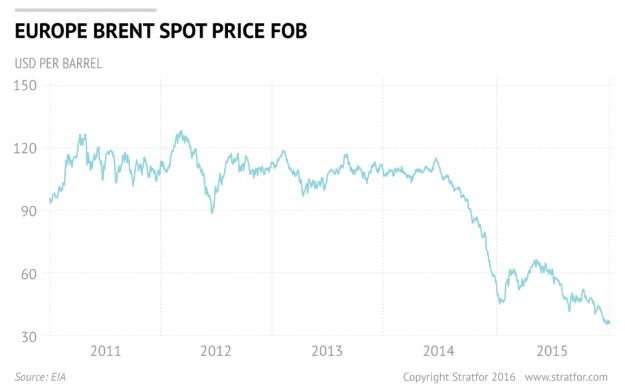 Strafor: graph of Brent oil prices