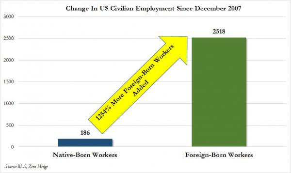 Job gains by native-born vs foreign-born workers