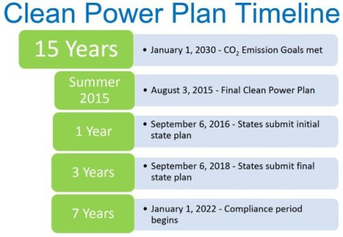 Timeline of the Clean Power Plan