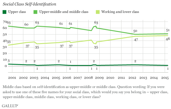Gallup-: class identification in America