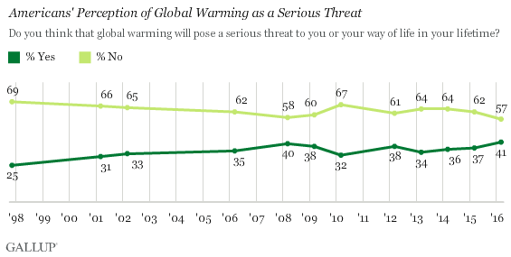 gallup Poll: Global Warming as a serious threat