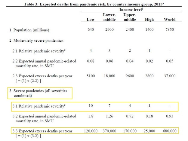 Influenza dead: by income of nation, for moderate and severe epidemics