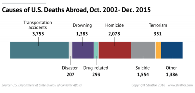 US Deaths Abroad by cause
