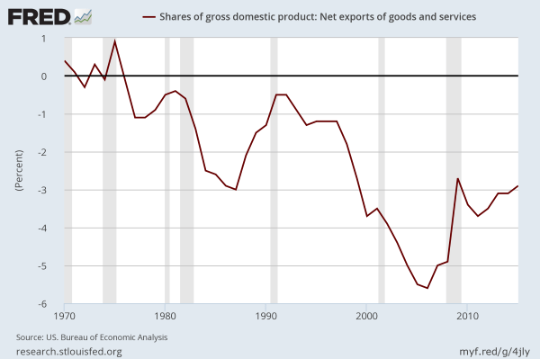 US net exports as a share of GDP
