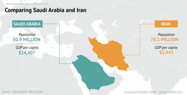 Comparing Iran and Saudi Arabia