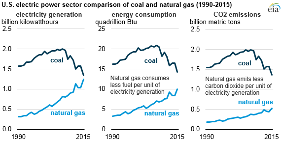 EIA - Coal to Natural Gas