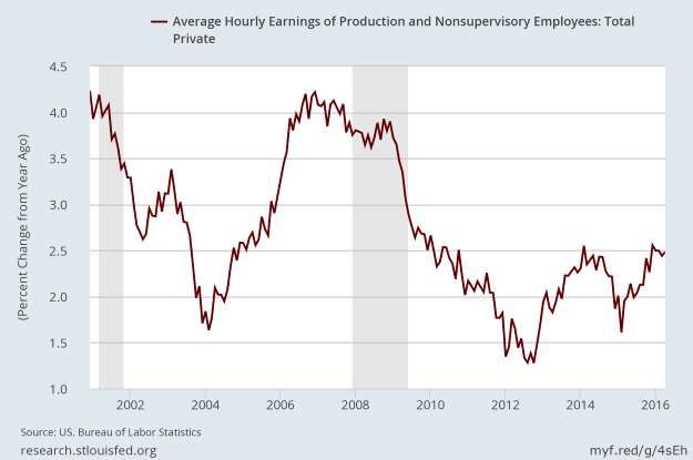 Growth of hourly wages for workers