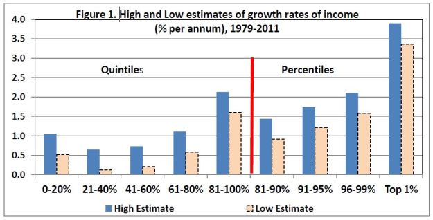Income Growth 1979 - 2011