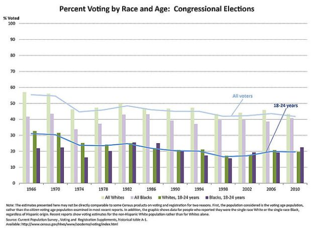 Voting Trends by Race and Age