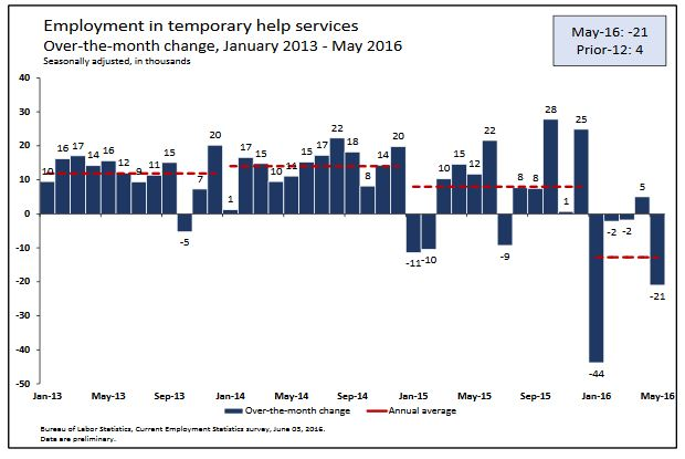 Employment Change - Temp workers - May 2016
