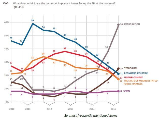EU Poll - Immigration as top concern