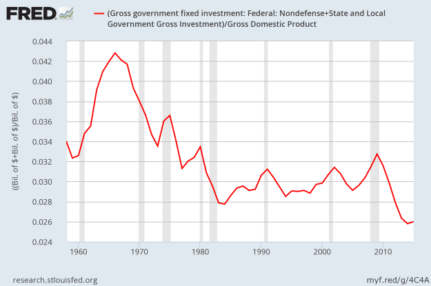 Gross Government Investment/GDP