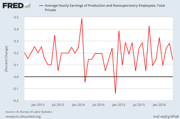 Hourly Wages SA: Production and Nonsupervisory workers