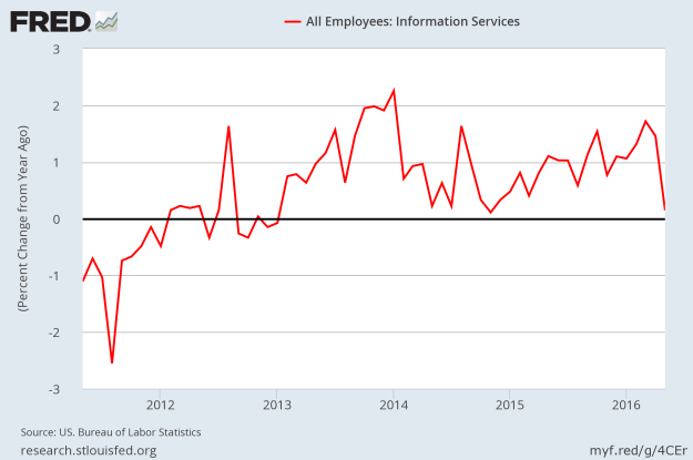 Job Growth - Information sector