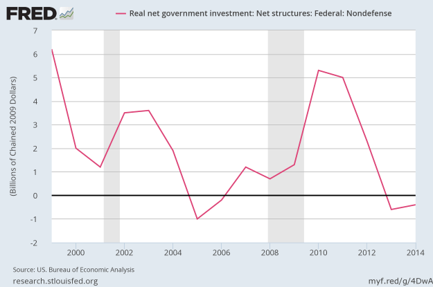 Real net Federal investment - nondefense structures