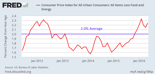 CPI less food and energy since June 2011