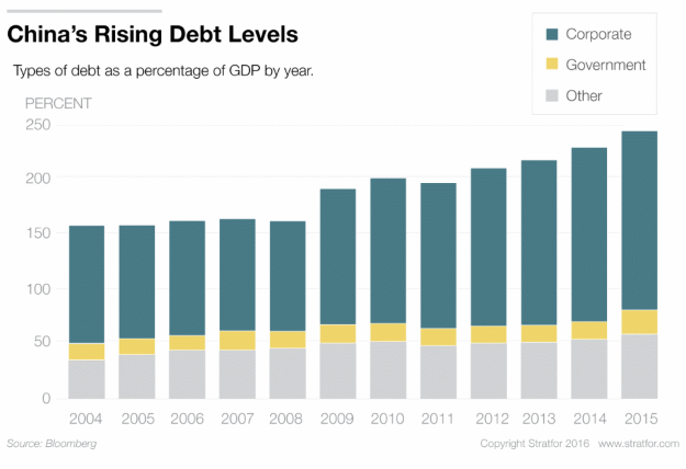 Debt levels of China