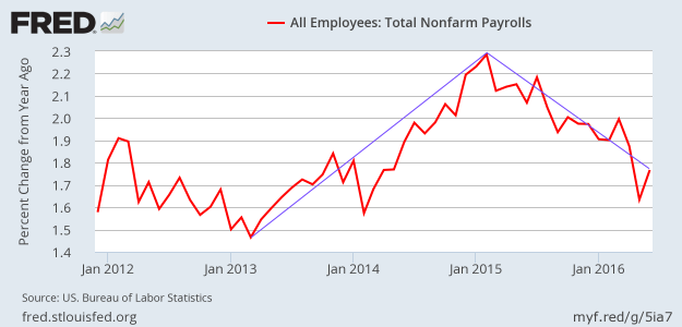 Employment growth in June 2016 - NSA YoY