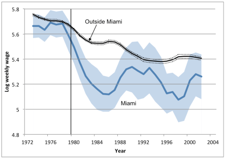 Wages in and outside of Miami
