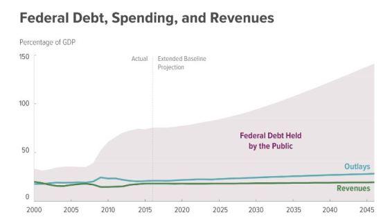 Federal spending, revenue, and debt