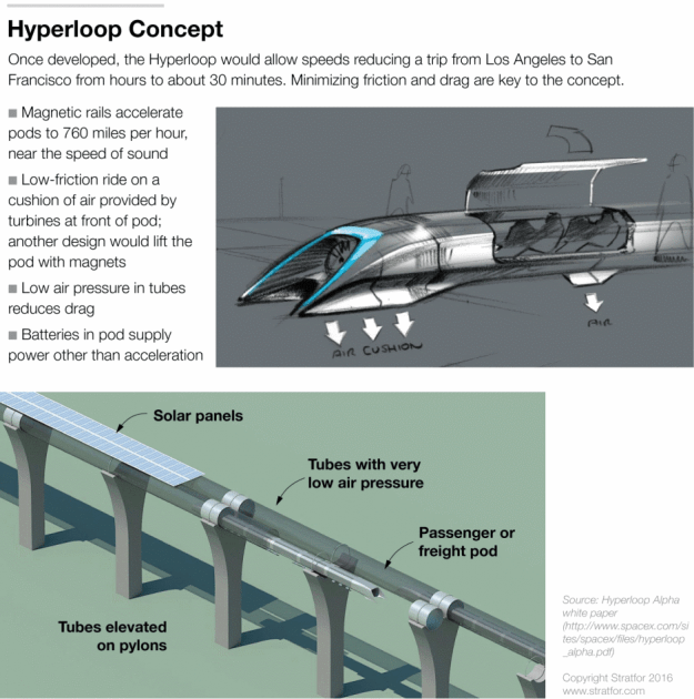 The hyperloop design