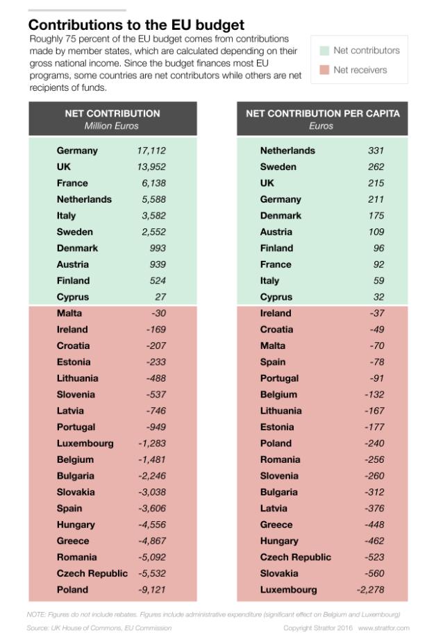 Net contributions to the EU budget