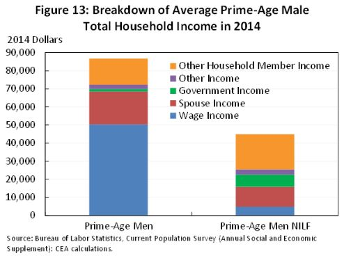 Income of prime aged males