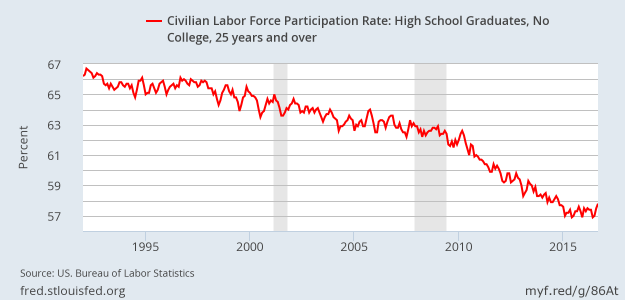 Labor force participation: high school graduates