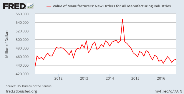 Manufacturers' New Orders - August 2016