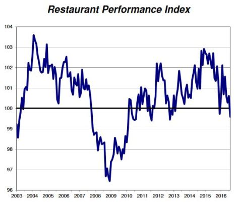Restaurant Performance Index - August 2016
