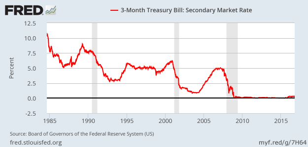 Market yields on 3-month T-bills