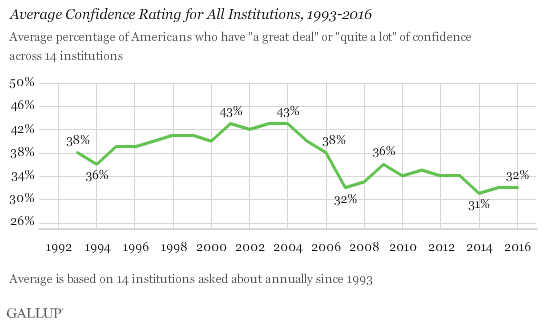 Gallup: Confidence in Institutions - June 2016
