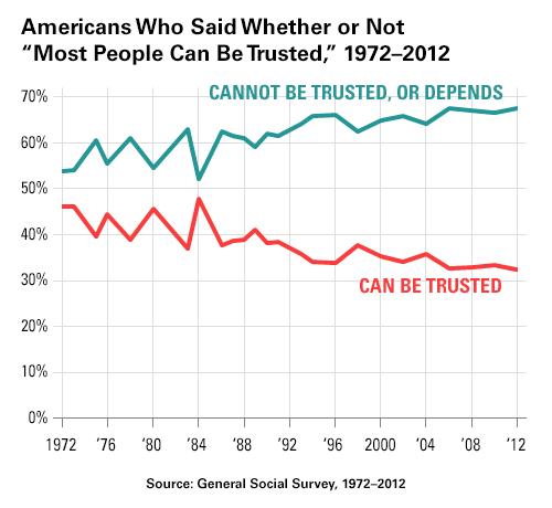 GSS on Trust: 1972-2012