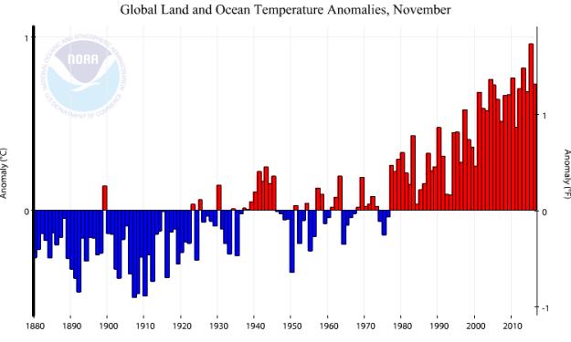 NOAA - Global temperature anomalies: November 2016