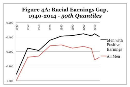 Racial earnings gap: 50th percentile