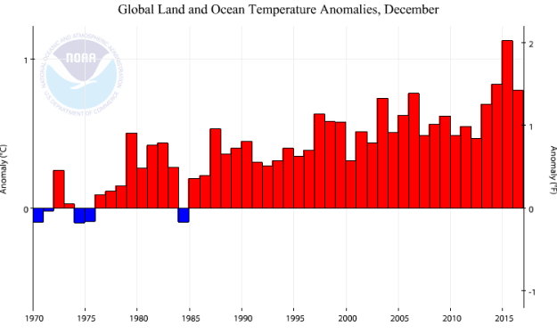 Surface atmosphere temperatures for Decembers to 2016