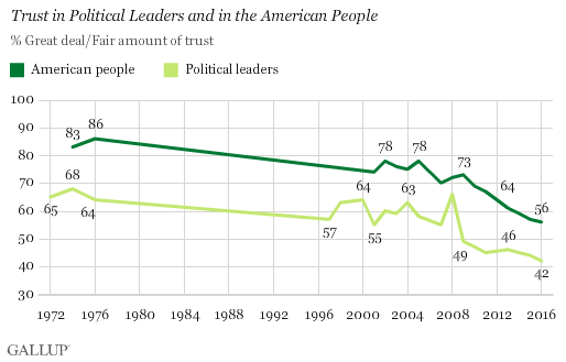 Gallup: our trust in our leaders and our people